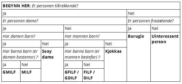 MILF og FILF-diagrammet